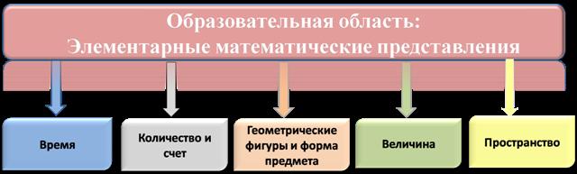 Элементарные математические представления